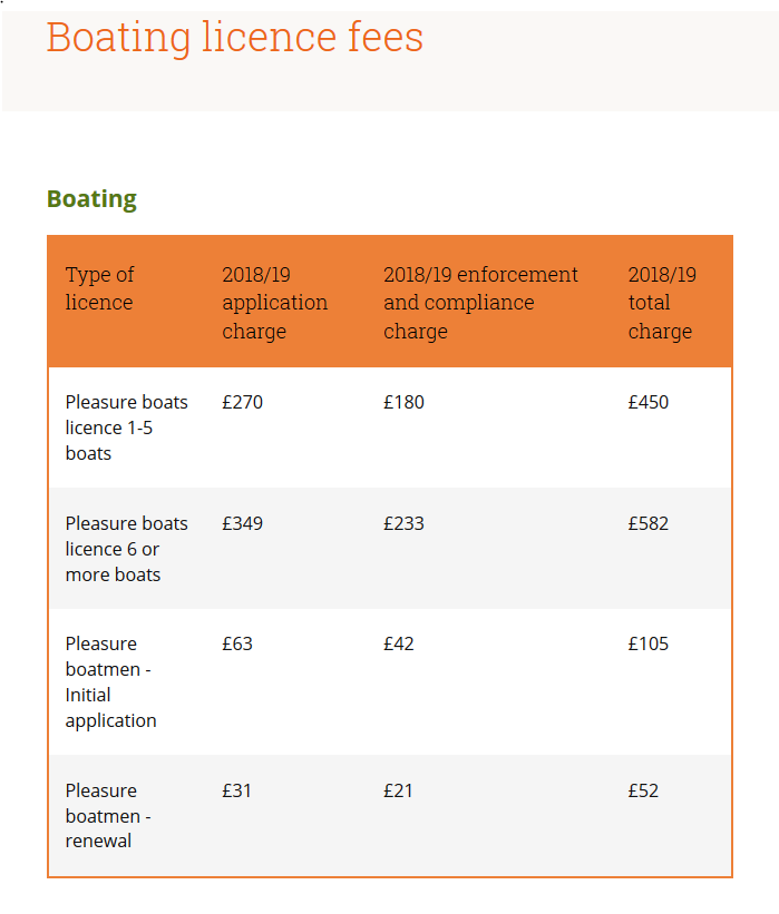 Boat licence fees in Richmond