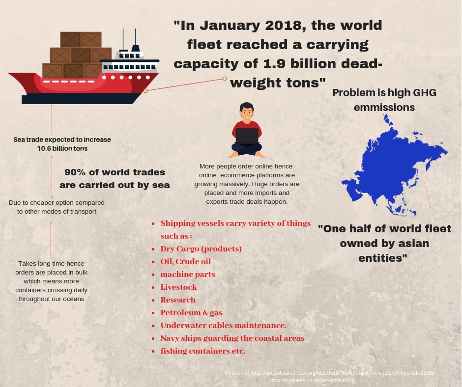 GHG infographic with statistics on shipping vessels