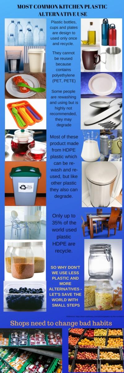 most popular plastic alternatives